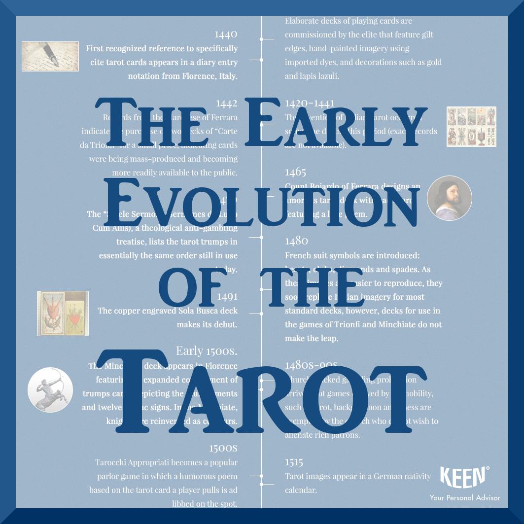 Early Origins of Tarot